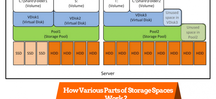 How Various Parts of Storage Spaces Work ?
