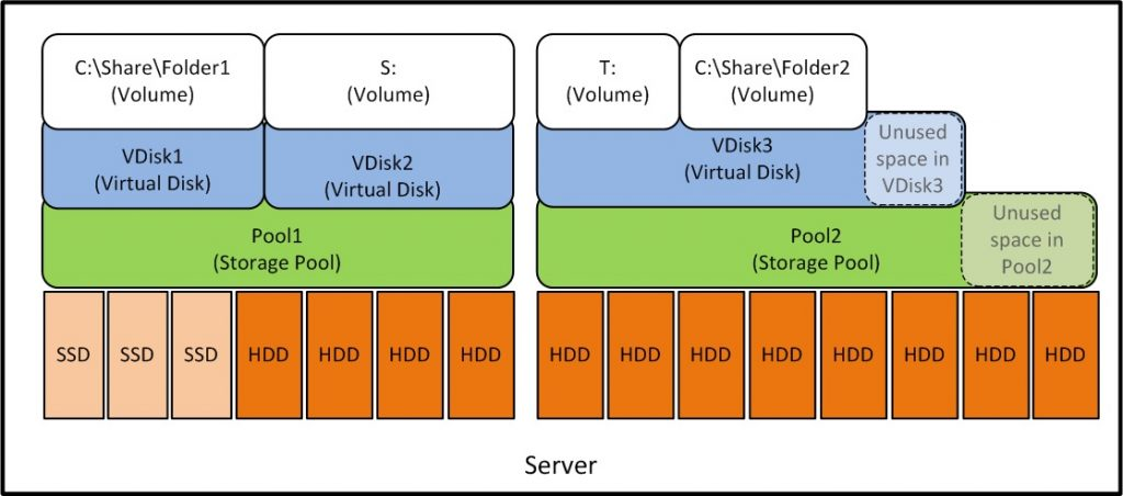 Windows Storage Spaces 10