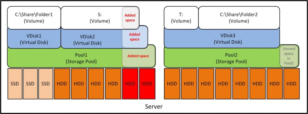 Windows Storage Spaces 17