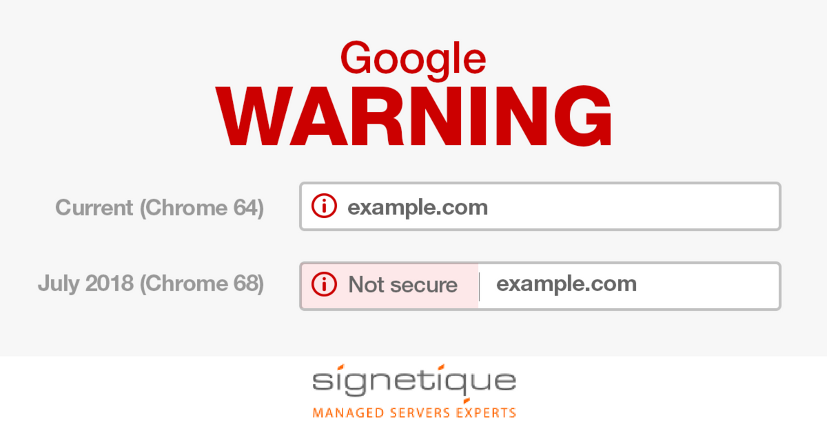 Why do we need SSL Certificates?