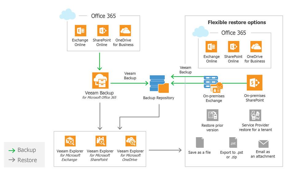 backup for microsoft office 365