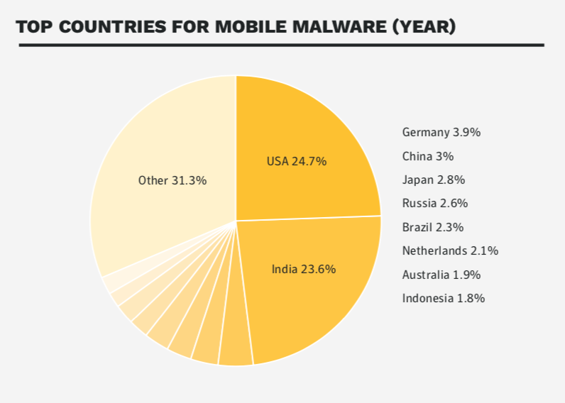 mobile device security top country for malware