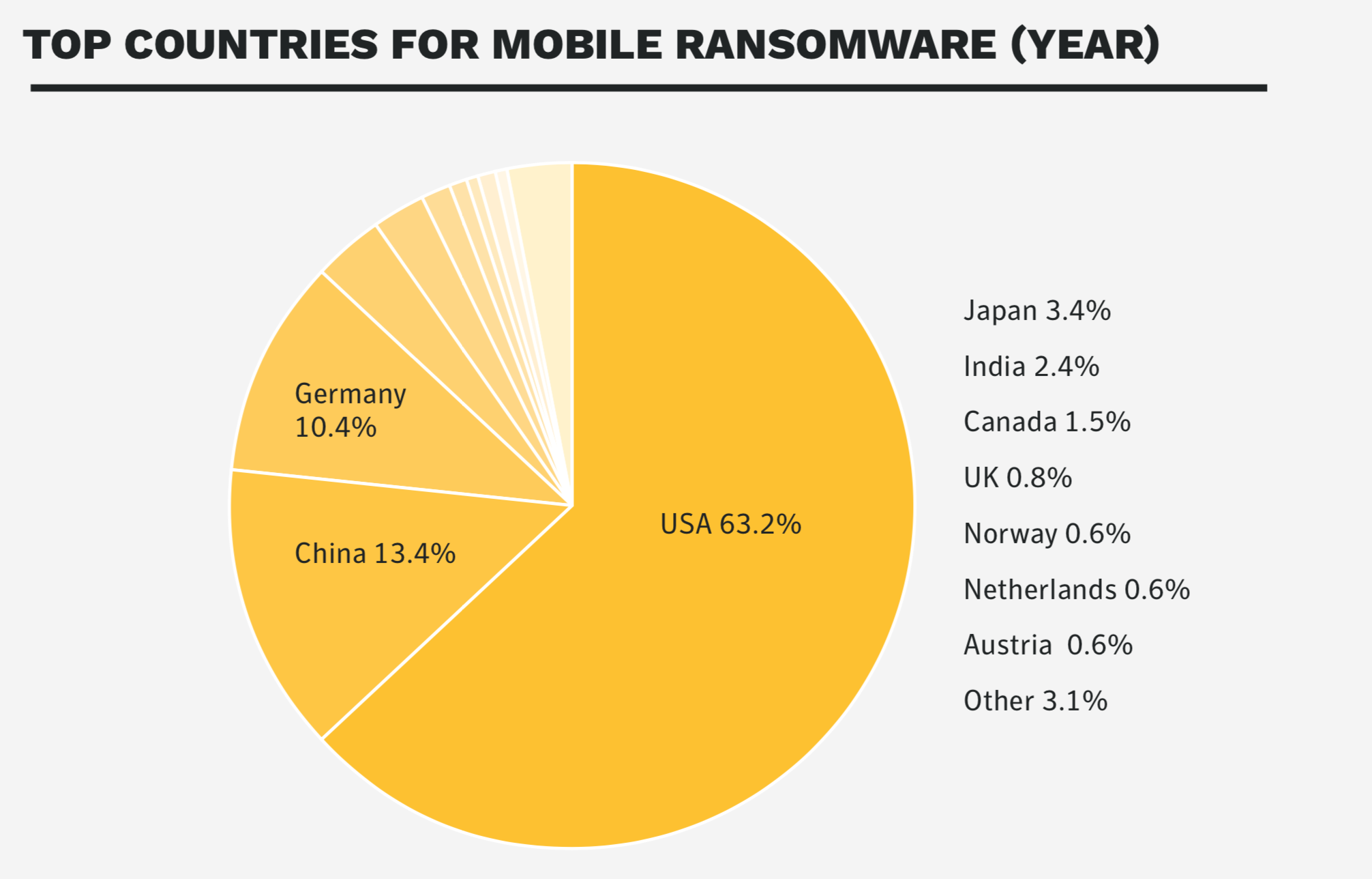 mobile device security top country for ransomware